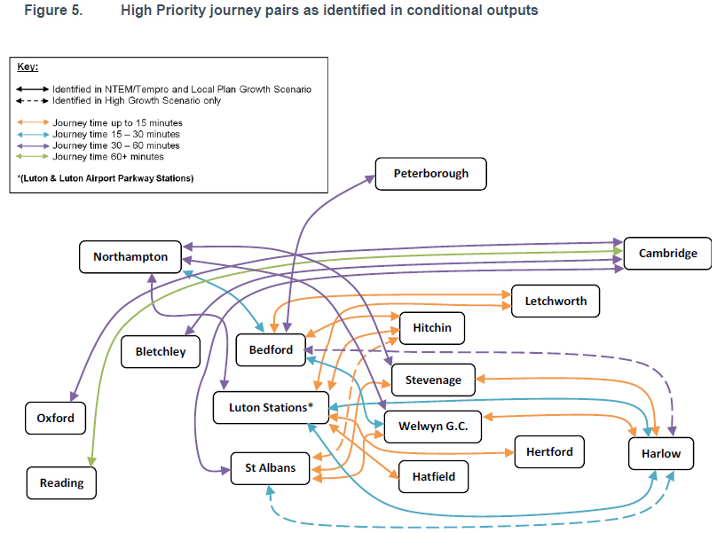 high priority journey pairs