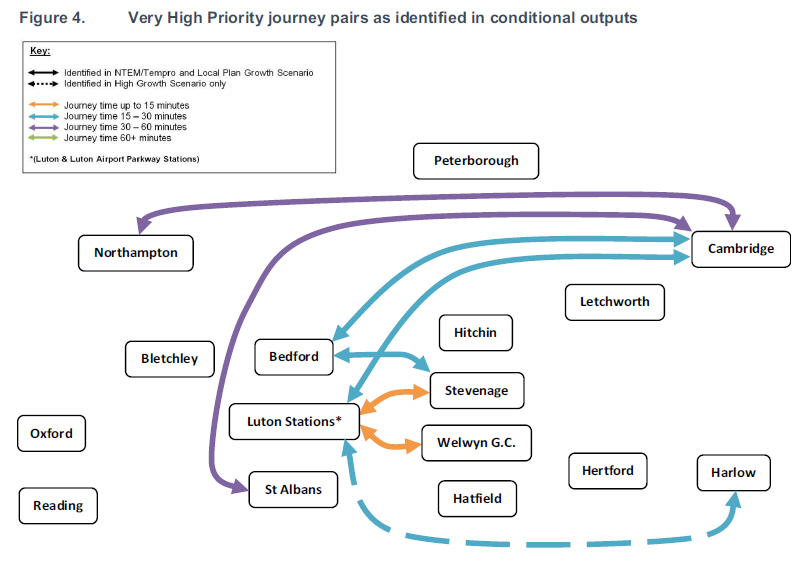 very high priority journey pairs